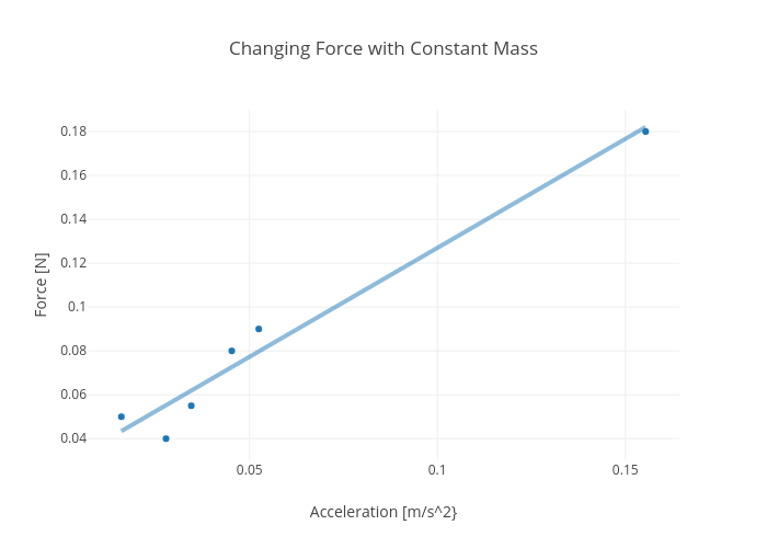 Changing Force with Constant Mass   scatter chart made by Rhettallain   plotly