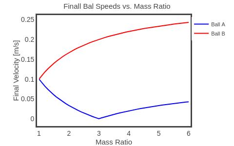 Finall Bal Speeds vs. Mass Ratio | line chart made by Rhettallain | plotly