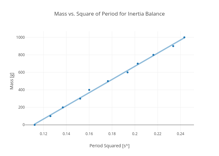 Mass vs. Square of Period for Inertia Balance | scatter chart made by Rhettallain | plotly