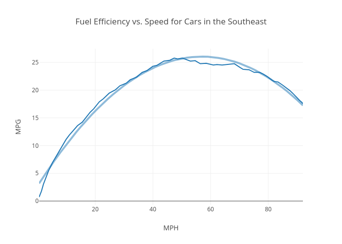 Fuel Efficiency vs. Speed for Cars in the Southeast | line chart made by Rhettallain | plotly