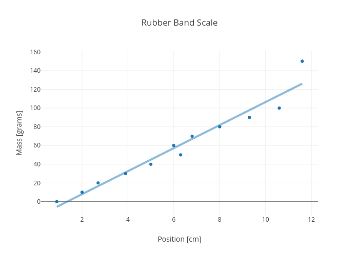 Rubber Band Scale | scatter chart made by Rhettallain | plotly