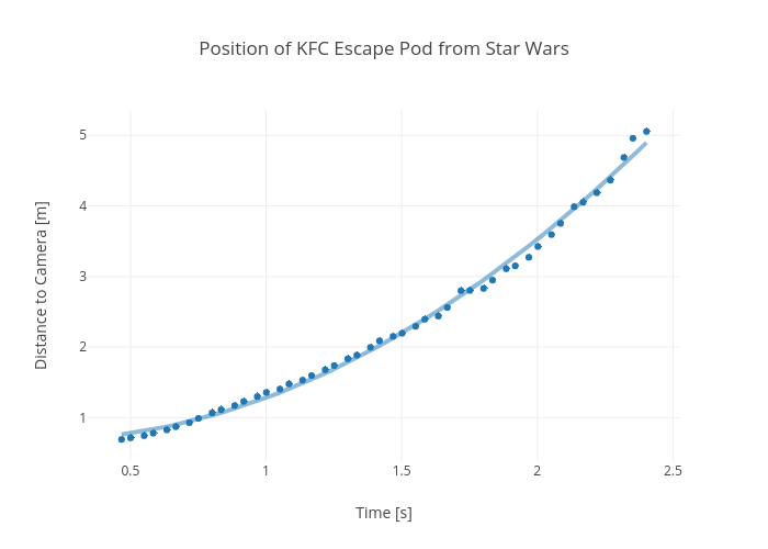 Position of KFC Escape Pod from Star Wars   scatter chart made by Rhettallain   plotly