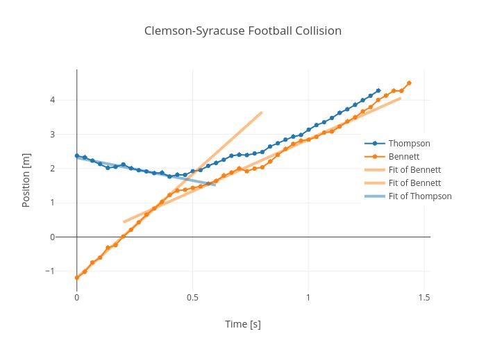 Clemson-Syracuse Football Collision |  made by Rhettallain | plotly