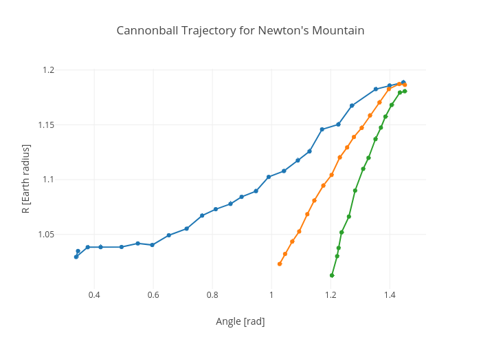 Cannonball Trajectory for Newton's Mountain |  made by Rhettallain | plotly