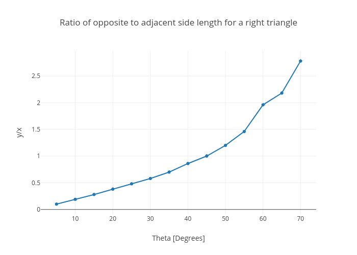 Ratio of opposite to adjacent side length for a right triangle |  made by Rhettallain | plotly