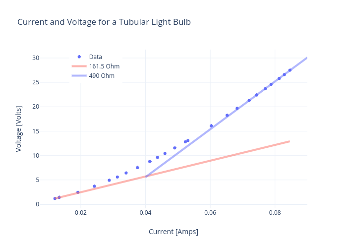 Current and Voltage for a Tubular Light Bulb | scatter chart made by Rhettallain | plotly