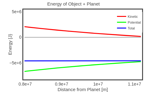 Energy of Object + Planet   line chart made by Rhettallain   plotly