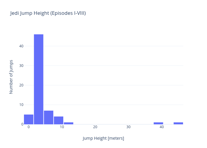 Jedi Jump Height (Episodes I-VIII) | histogram made by Rhettallain | plotly