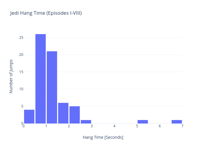 Jedi Hang Time (Episodes I-VIII) | histogram made by Rhettallain | plotly
