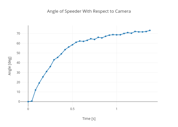 Angle of Speeder With Respect to Camera | line chart made by Rhettallain | plotly
