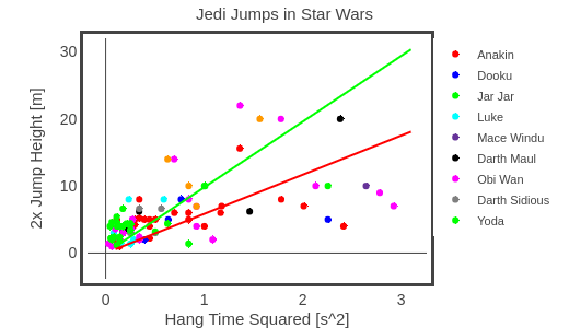 Jedi Jumps in Star Wars | scatter chart made by Rhettallain | plotly