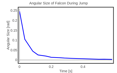 Angular Size of Falcon During Jump | line chart made by Rhettallain | plotly