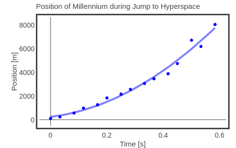 Position of Millennium during Jump to Hyperspace | scatter chart made by Rhettallain | plotly