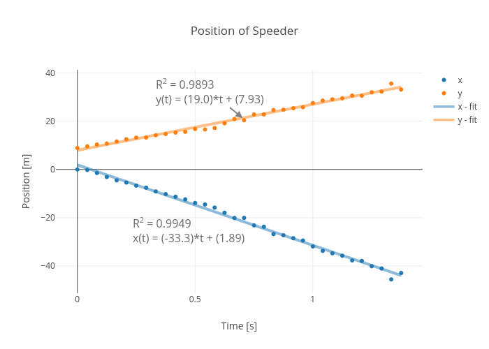Position of Speeder | scatter chart made by Rhettallain | plotly