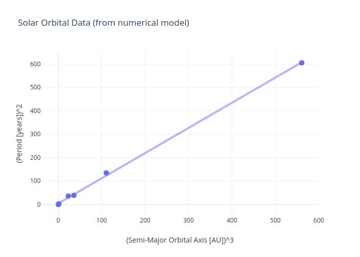 Solar Orbital Data (from numerical model) | scatter chart made by Rhettallain | plotly