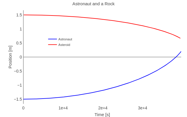 Astronaut and a Rock | line chart made by Rhettallain | plotly