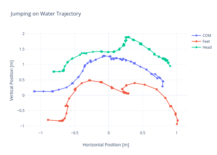 Jumping on Water Trajectory |  made by Rhettallain | plotly