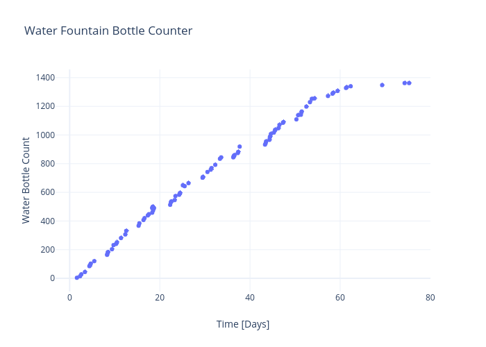 Water Fountain Bottle Counter | scatter chart made by Rhettallain | plotly