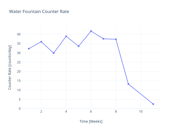 Water Fountain Counter Rate  |  made by Rhettallain | plotly