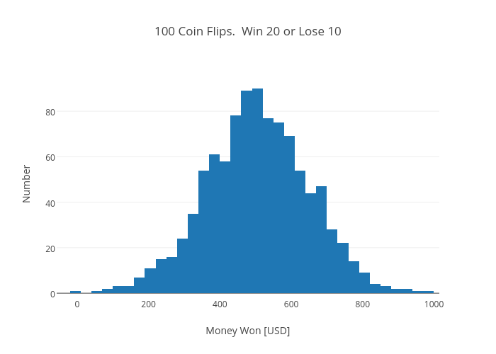 100 Coin Flips. Win 20 or Lose 10 | histogram made by Rhettallain | plotly