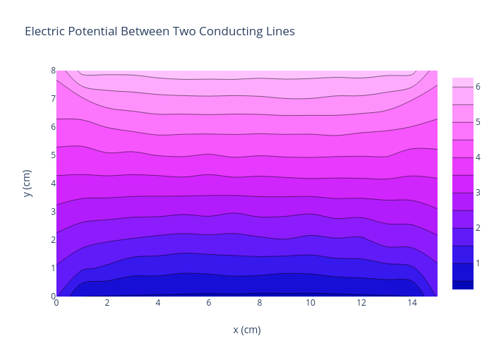 Electric Potential Between Two Conducting Lines | contour made by Rhettallain | plotly