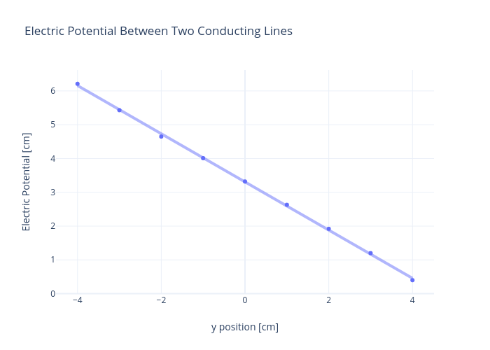 Electric Potential Between Two Conducting Lines | scatter chart made by Rhettallain | plotly