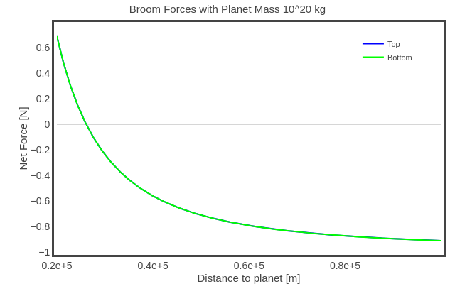 Broom Forces with Planet Mass 10^20 kg   line chart made by Rhettallain   plotly