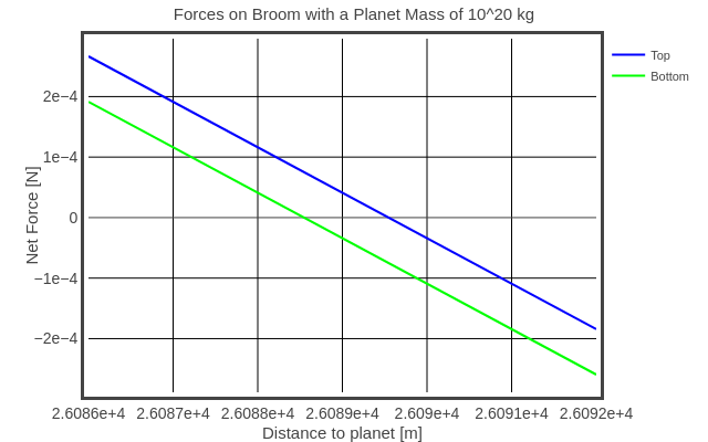 Forces on Broom with a Planet Mass of 10^20 kg   line chart made by Rhettallain   plotly
