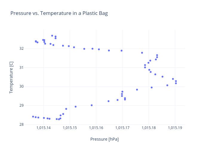 Pressure vs. Temperature in a Plastic Bag | scatter chart made by Rhettallain | plotly