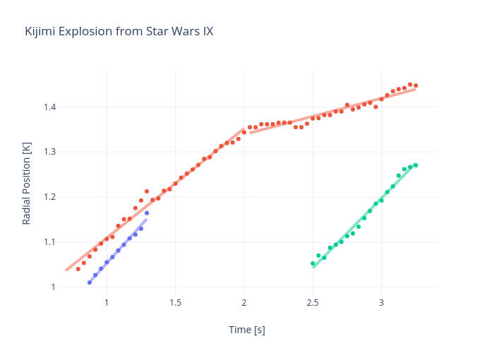 Kijimi Explosion from Star Wars IX   scatter chart made by Rhettallain   plotly