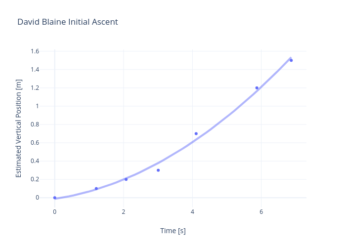 David Blaine Initial Ascent | scatter chart made by Rhettallain | plotly
