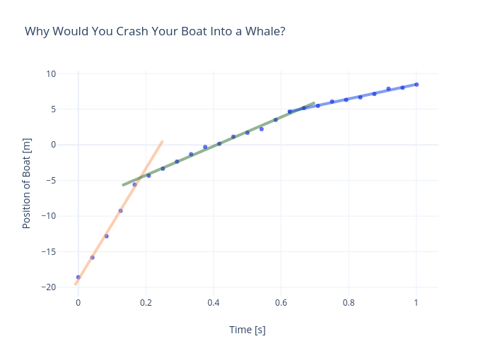 Why Would You Crash Your Boat Into a Whale? | scatter chart made by Rhettallain | plotly