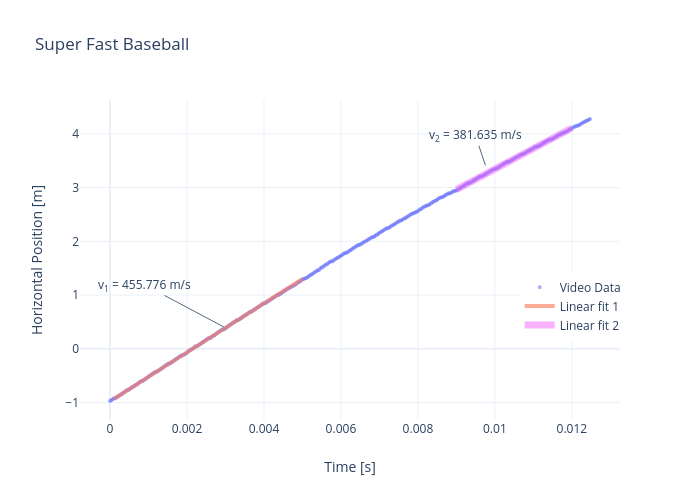 Super Fast Baseball | scatter chart made by Rhettallain | plotly