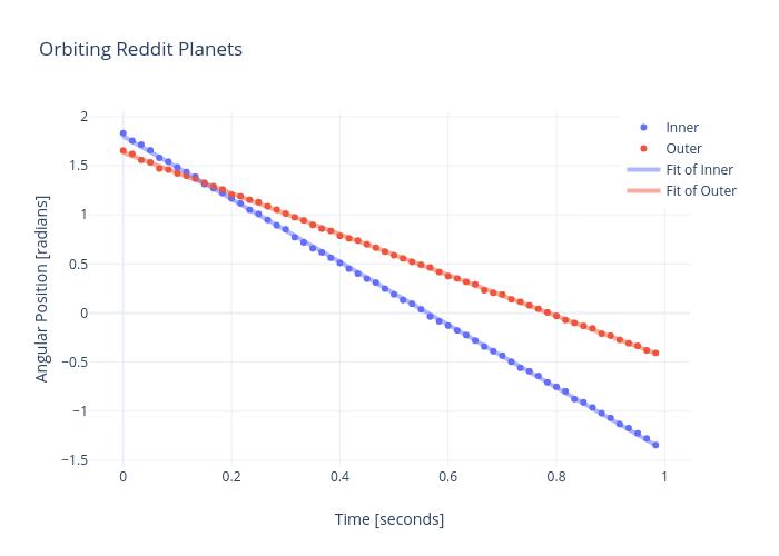 Orbiting Reddit Planets | scatter chart made by Rhettallain | plotly