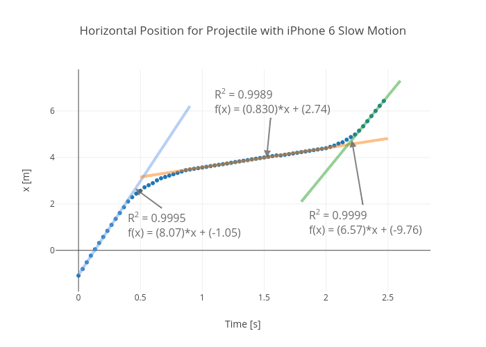 Horizontal Position for Projectile with iPhone 6 Slow Motion | scatter chart made by Rhettallain | plotly