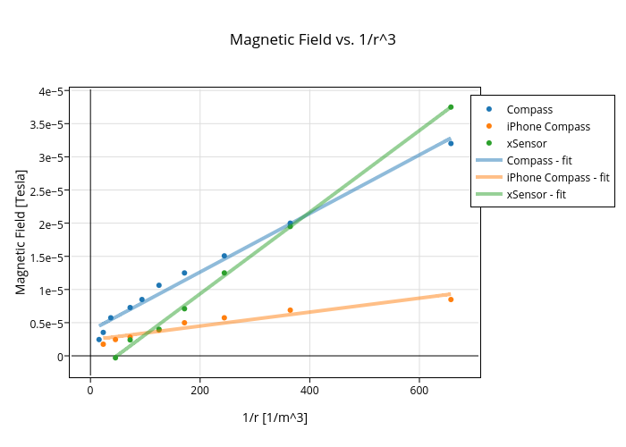 Magnetic iron filings simulation dating 9