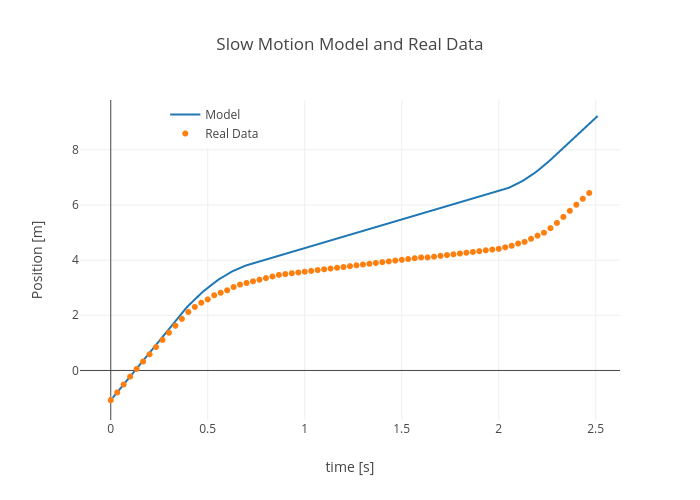 Slow Motion Model and Real Data | scatter chart made by Rhettallain | plotly