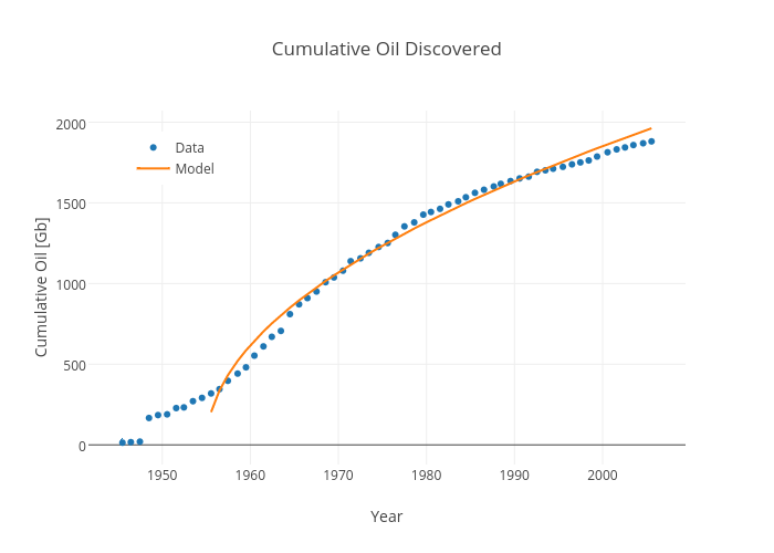 Cumulative Oil Discovered