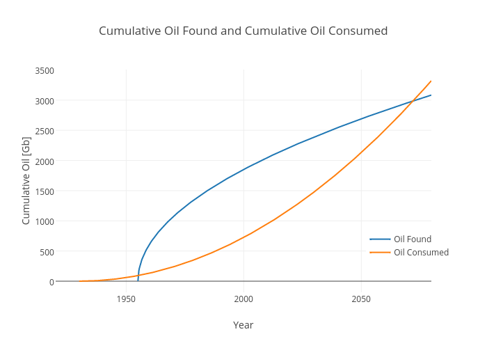 Cumulative Oil Found and Cumulative Oil Consumed