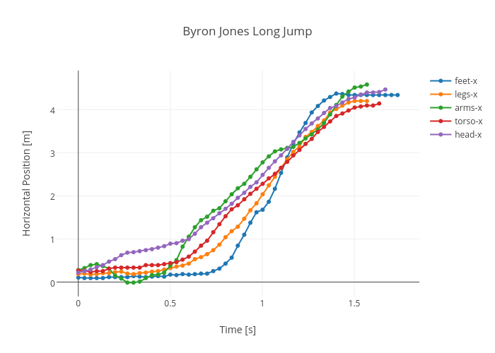 Byron Jones Long Jump