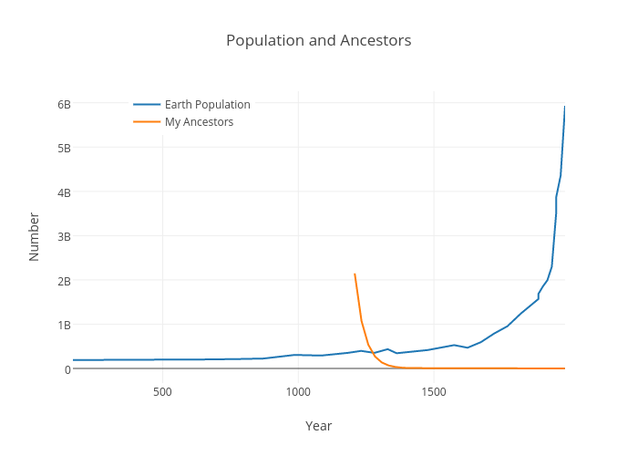 Population and Ancestors
