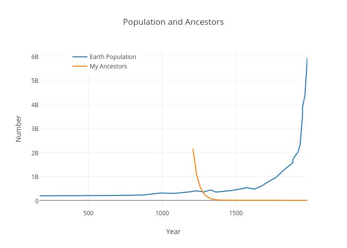 Population and Ancestors