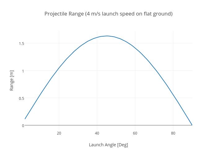 Projectile Range