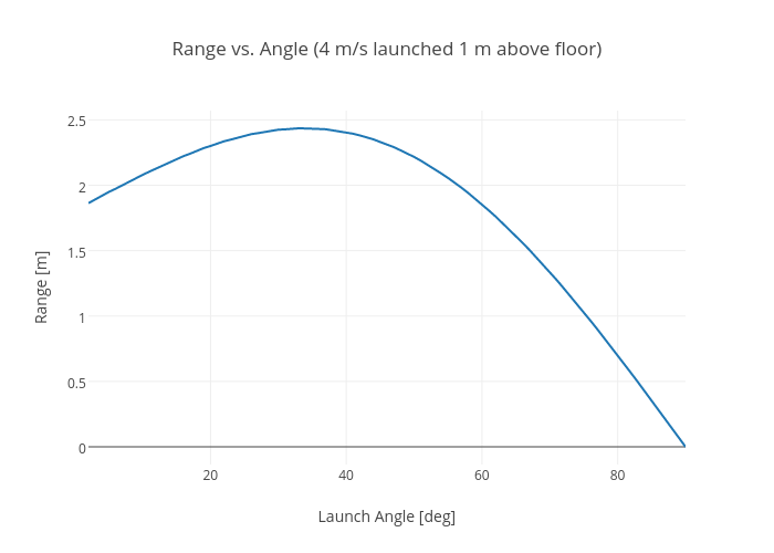 Range vs. Angle (4 m/s launched 1 m above floor)