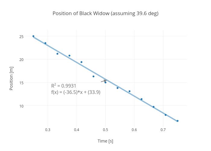 Position of Black Widow (assuming 39.6 deg)