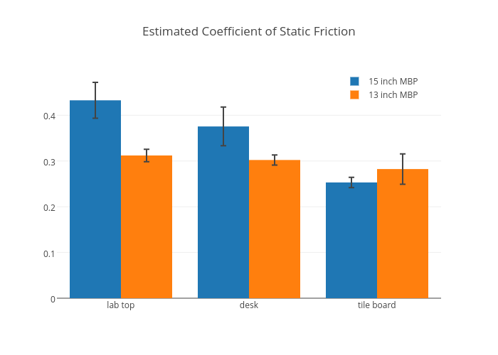 Estimated Coefficient of Static Friction