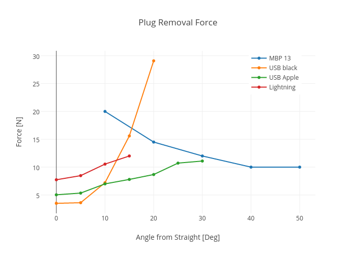 Plug Removal Force