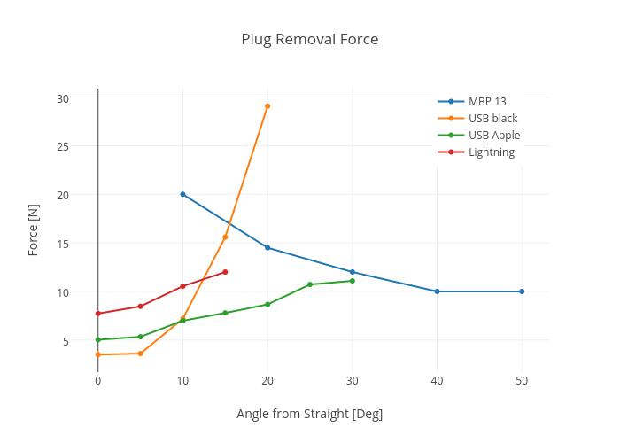 Plug Removal Force