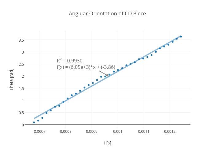 Angular Orientation of CD Piece