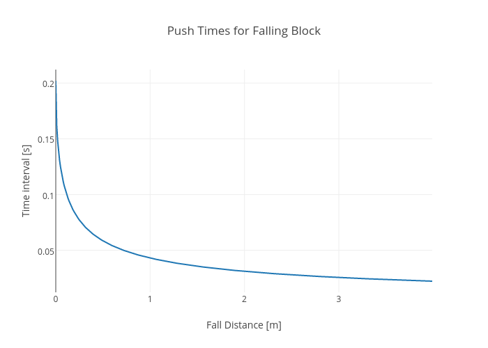 Push Times for Falling Block